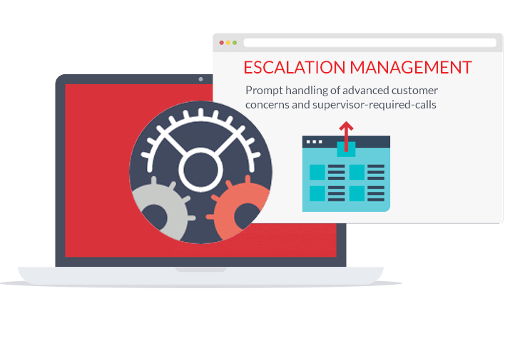 escalation management process