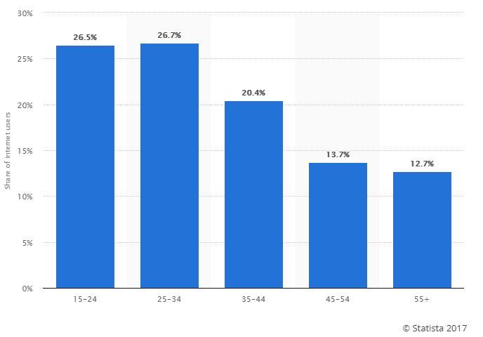 statista survey