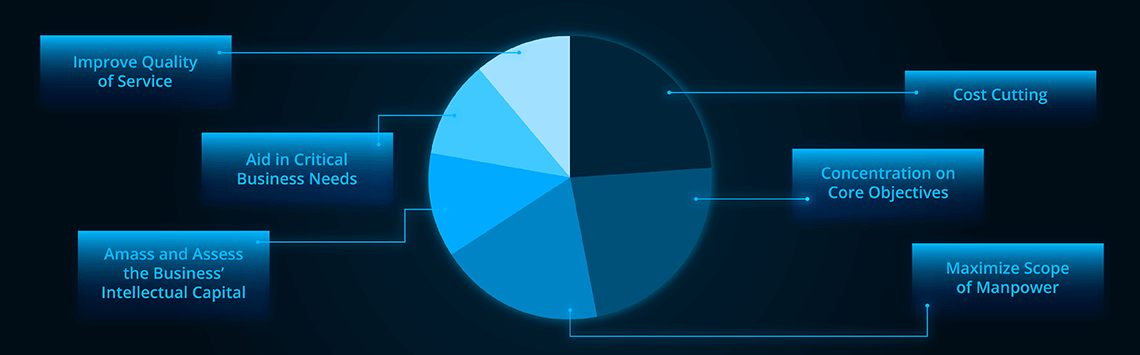 pie graph statistic of Outsourcing in 2018